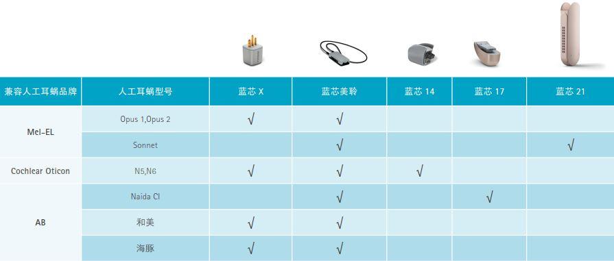 人工耳蜗匹配表.JPG